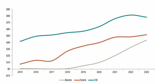 CPV Chart_New Energy Vehicles